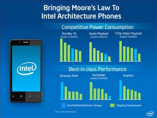 Intel è al lavoro su un chip Medfield dual core con tecnologia LTE