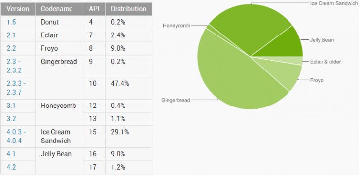 Android: Jelly Bean arriva al 10% di adozione, ICS al 30%