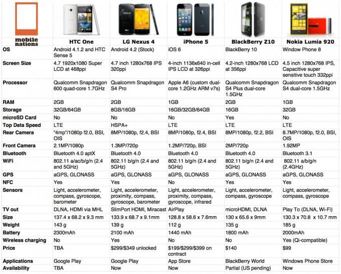 htc_one_nexus_4_iphone_5_blackberry_z10_lumia_920_specifiche