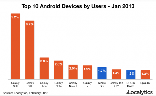 top-10-android-dispositivi