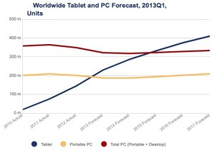 IDC-tablet