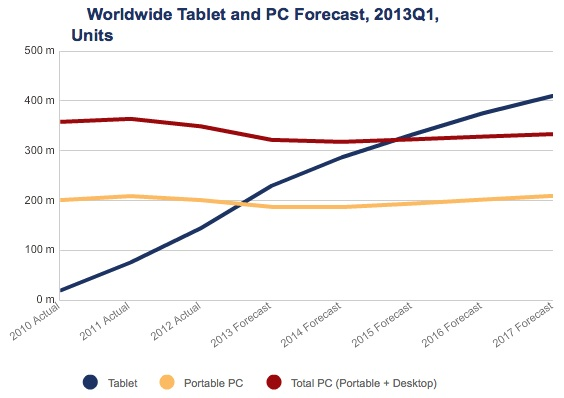 IDC-tablet