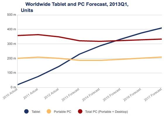 Secondo IDC i tablet sorpasseranno i laptop quest'anno ed i PC nel 2015
