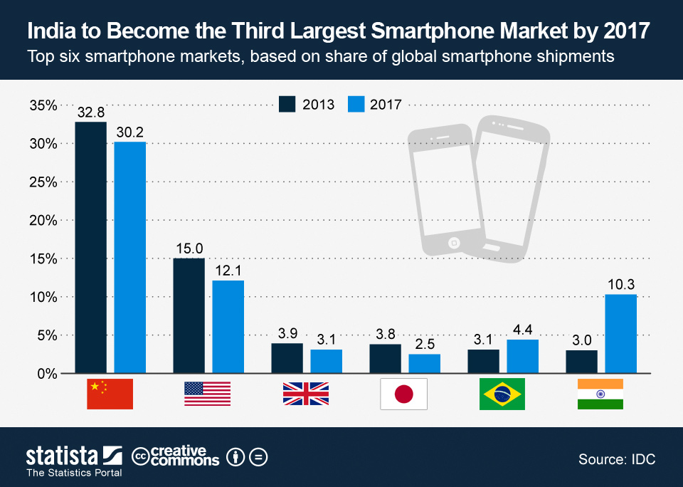 E' l'India il mercato del futuro per gli smartphone?