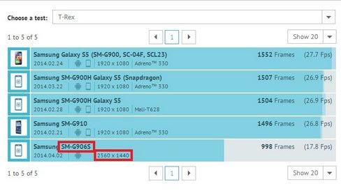 Samsung Galaxy S5,in arrivo una variante con display Qhd ?