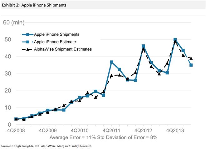 Secondo l'analista Katy Huberty la domanda di iPhone è in crescita