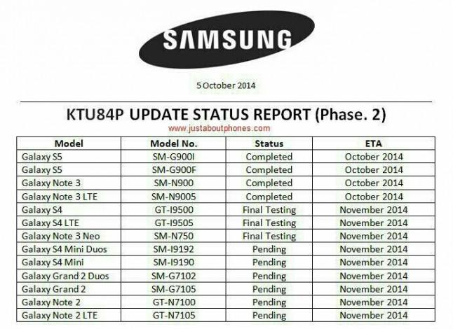 Ecco la road map degli update Samsung ad Android 4.4.4 Kitkat
