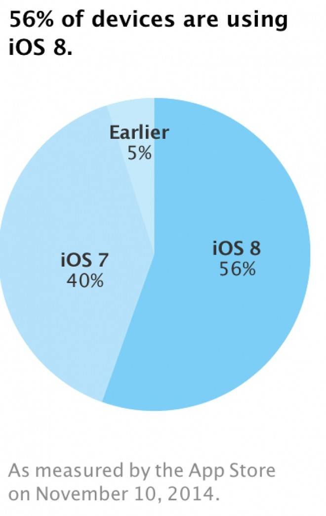 Apple: iOS 8 è sul 56% dei dispositivi