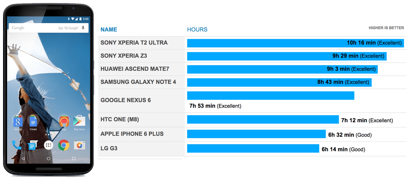 Nexus 6: i primi test suggeriscono una scarsa autonomia