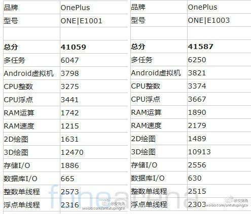 Due nuovi Oneplus appaiono in rete,e1003 ed e1001