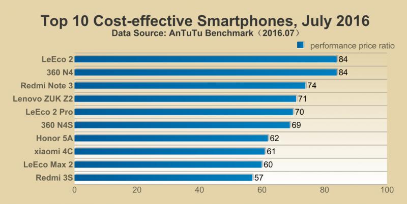 I migliori smartphone per prestazioni/prezzo, la classifica di AnTuTu