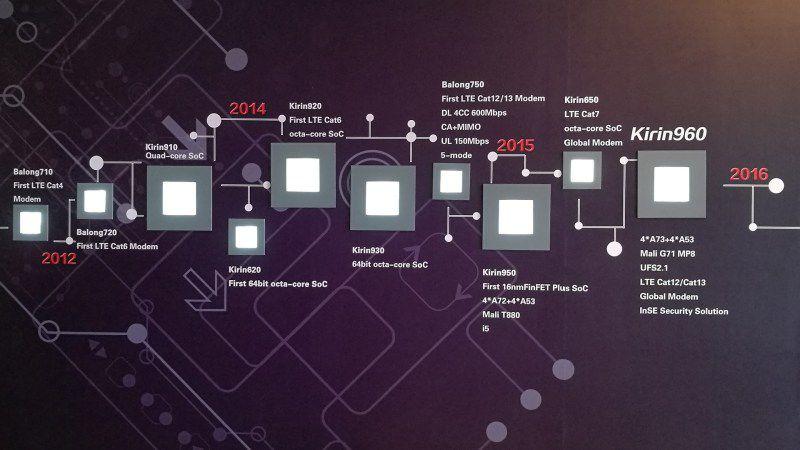 Presentato il nuovo HiSilicon Kirin 960 di Mate 9