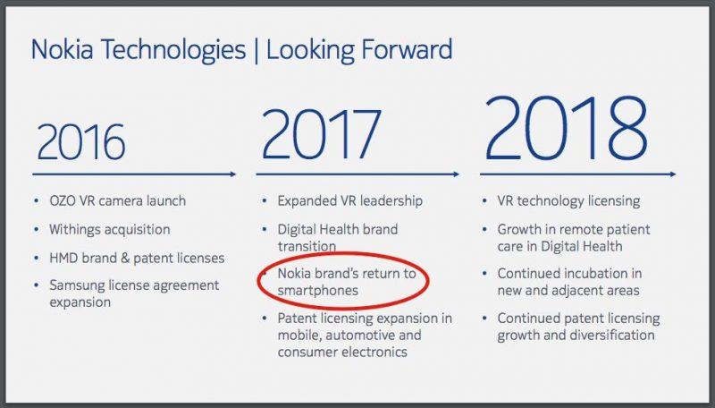 piani Nokia
